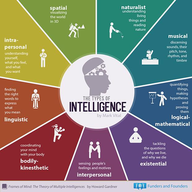 follow-the-colours-infografico-tipos-de-inteligencia